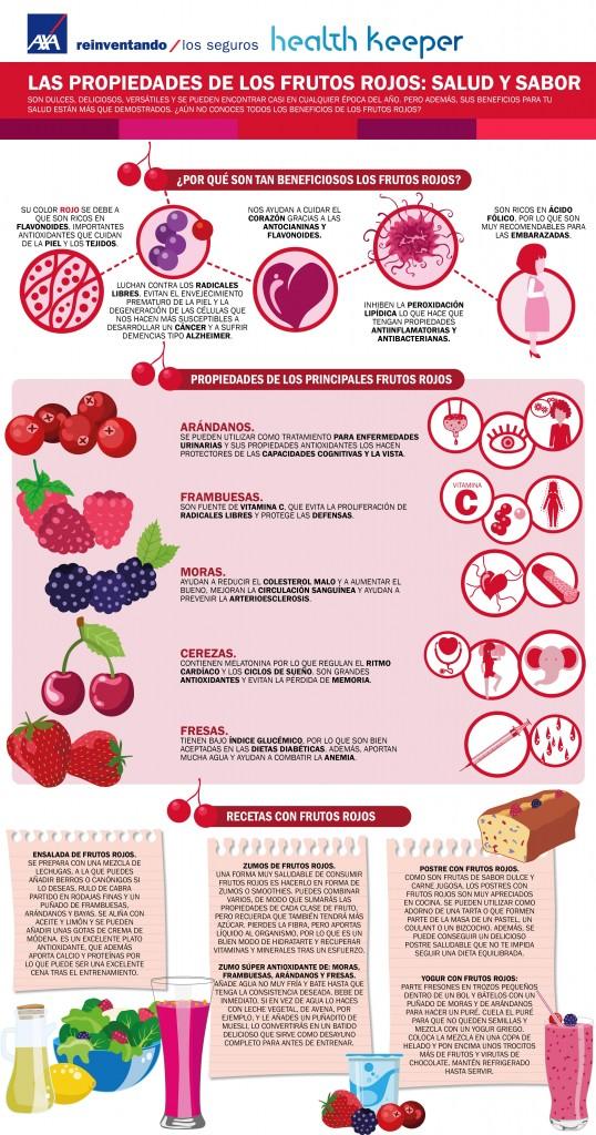 Las propiedades de los frutos rojos salud y sabor axa for Arbol de frutos rojos pequenos