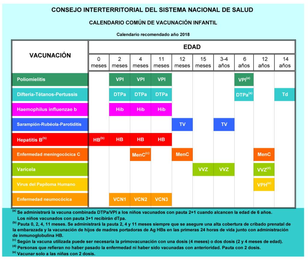 Vacunas obligatorias para niños: calendario